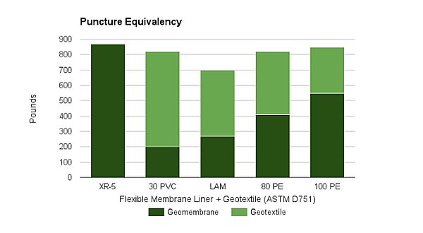 Geomembrane Puncture Resistance Comparison