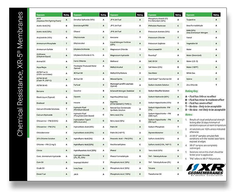 XR Geo Chart 22
