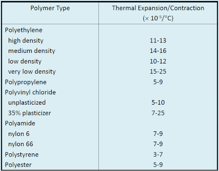 Thermal Coefficient Table